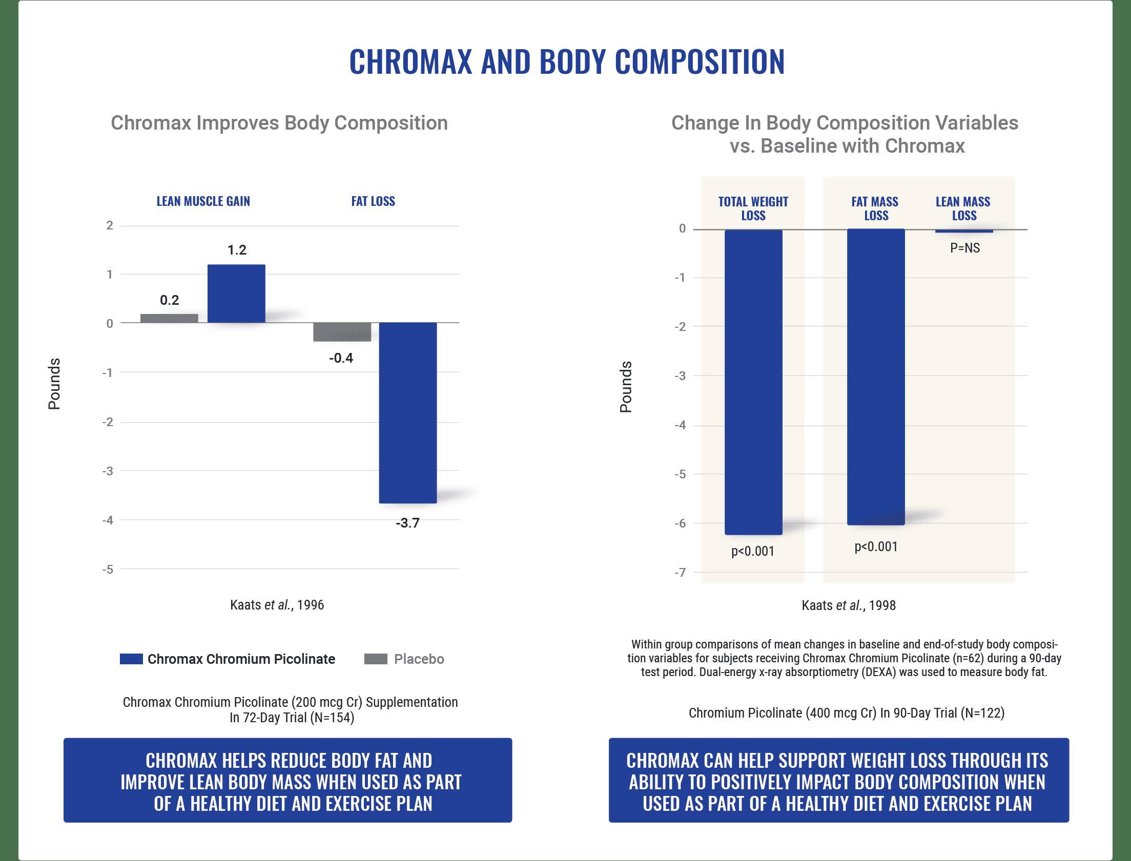 Chromax BodyComposition 1 Nutrition21