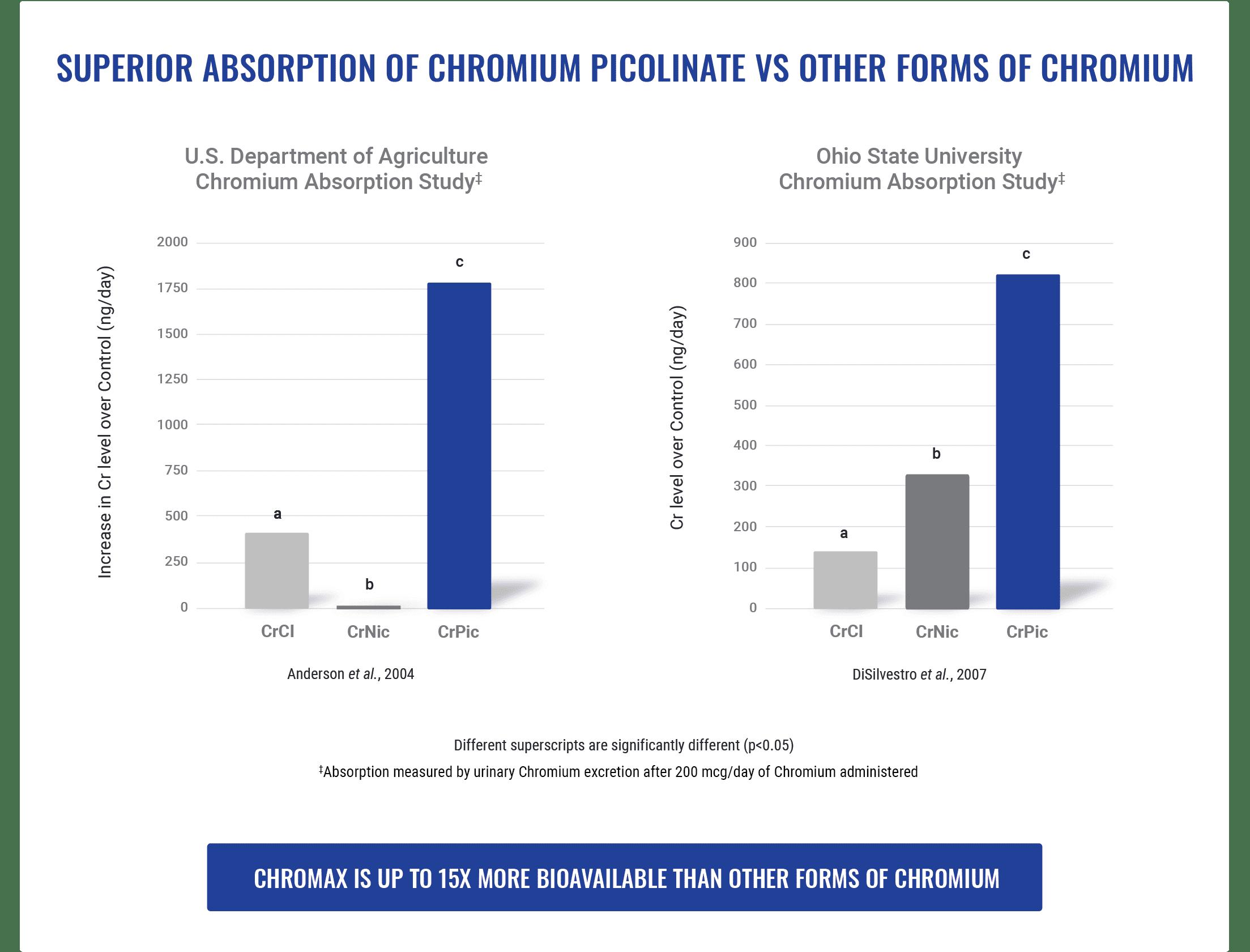 Chromax Superior Absorption 1 Nutrition21