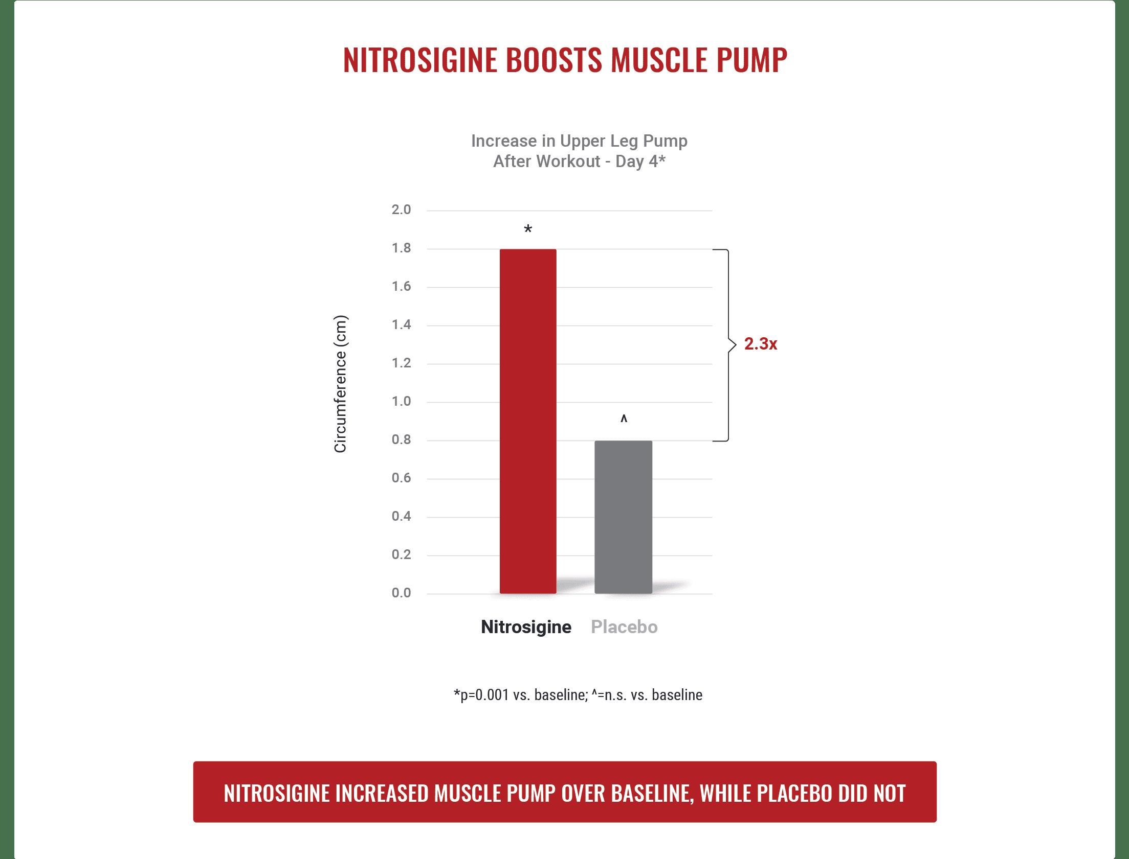 Nitrosigine Boostsmusclepump 2 Nutrition21