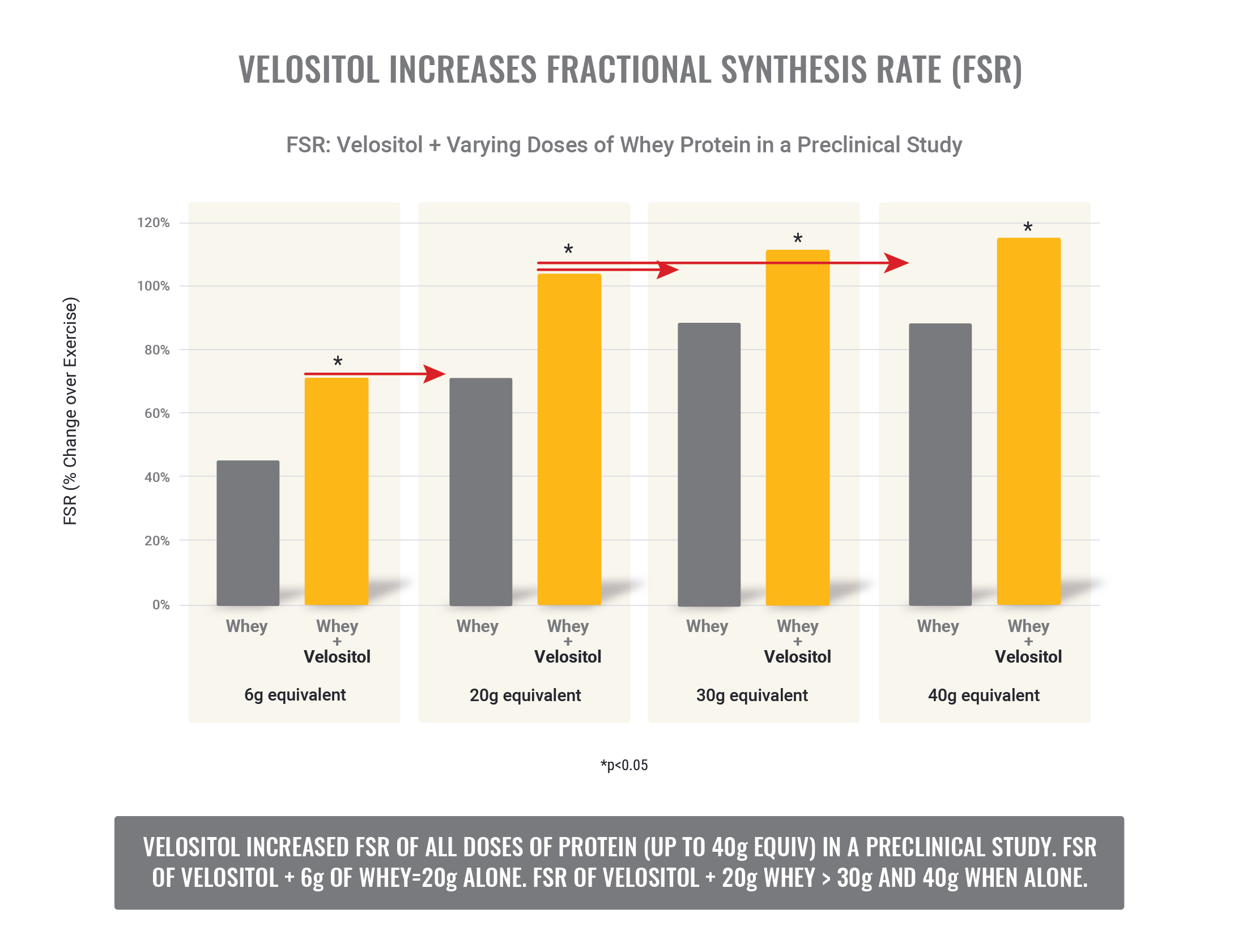Velositol Increasesfsr1 2 Nutrition21