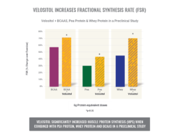 Velositol IncreasesFSR2 2 uai Nutrition21