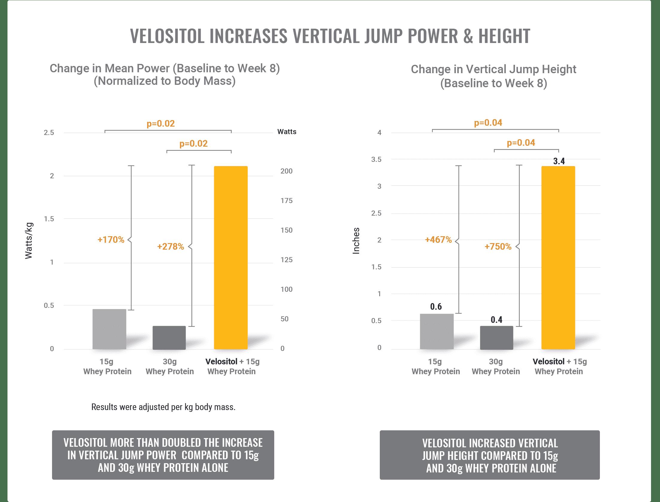 Velositol Verticaljumppower Nutrition21