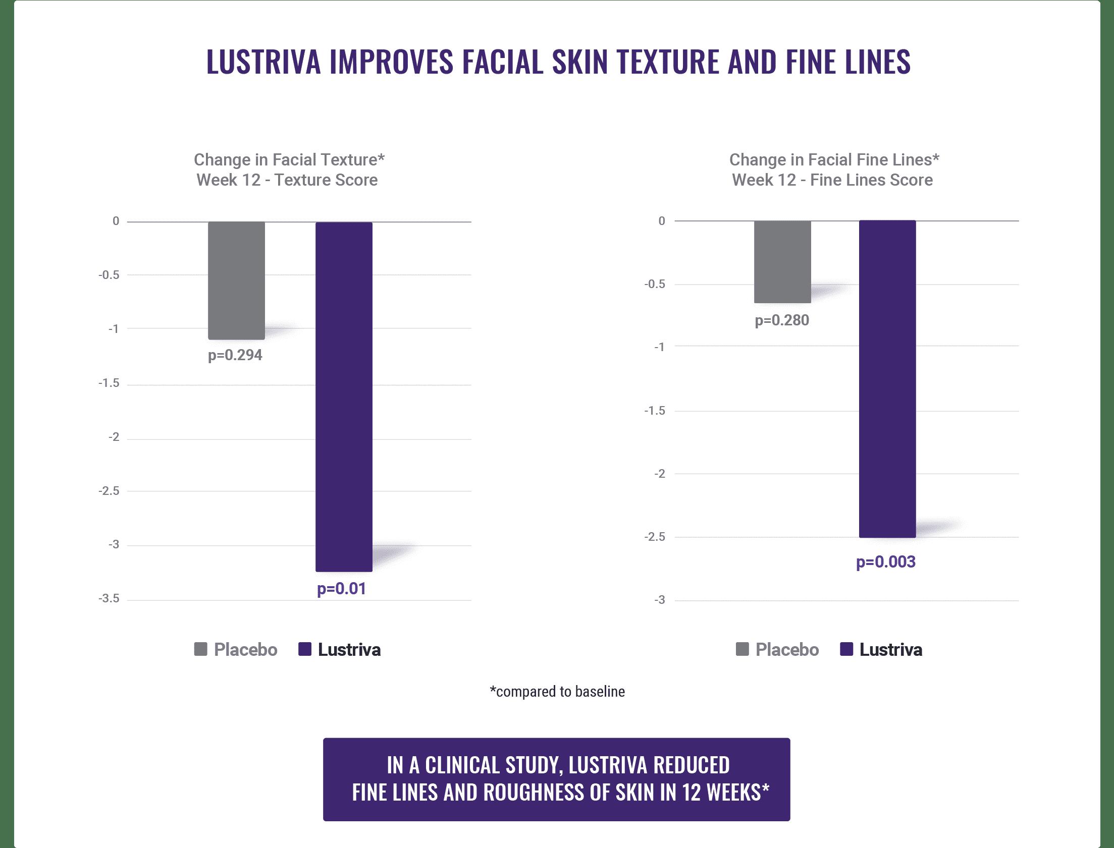 Lustriva ImprovesFacialTexture 2 Nutrition21