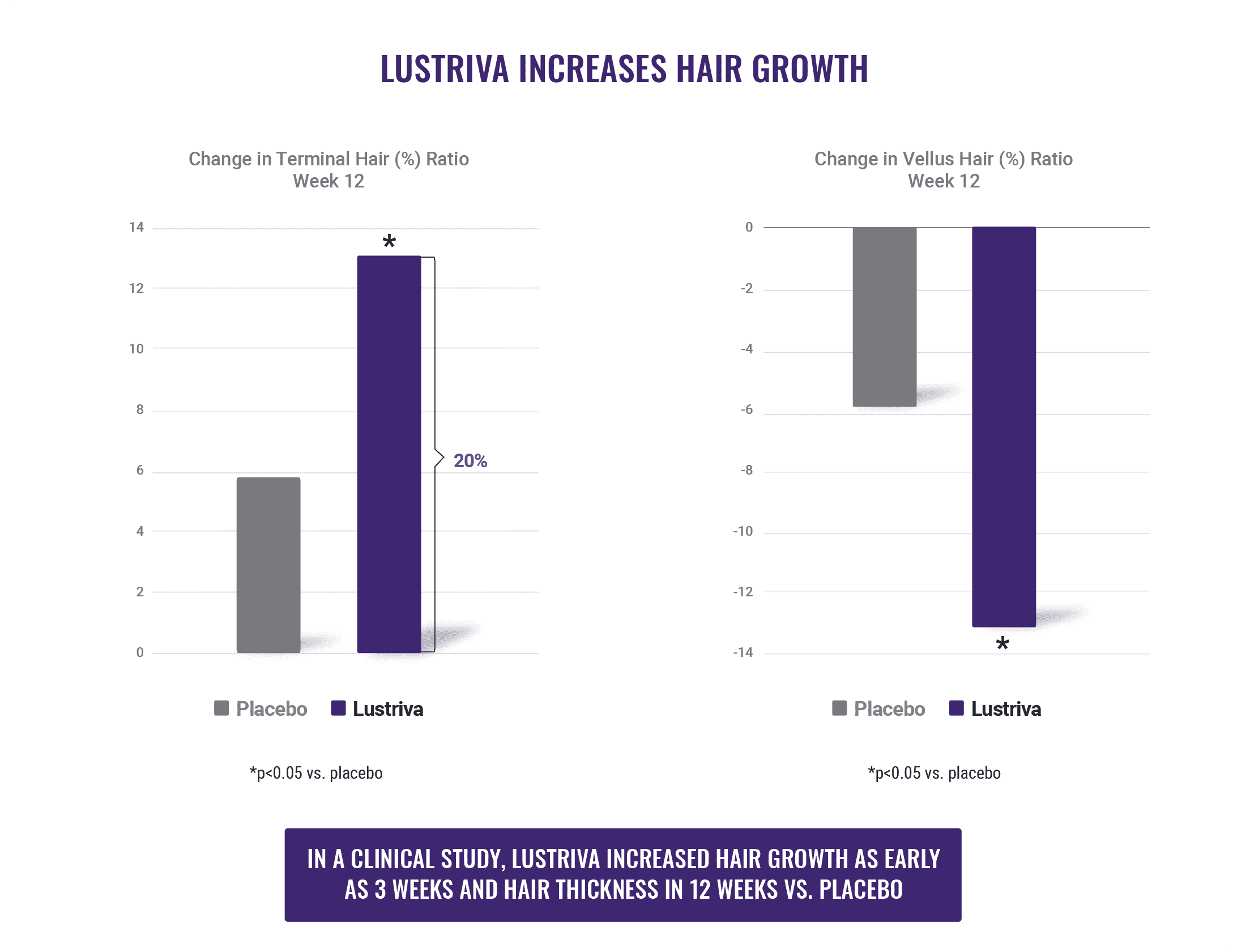 Lustriva IncreasesHairGrowth 1 Nutrition21